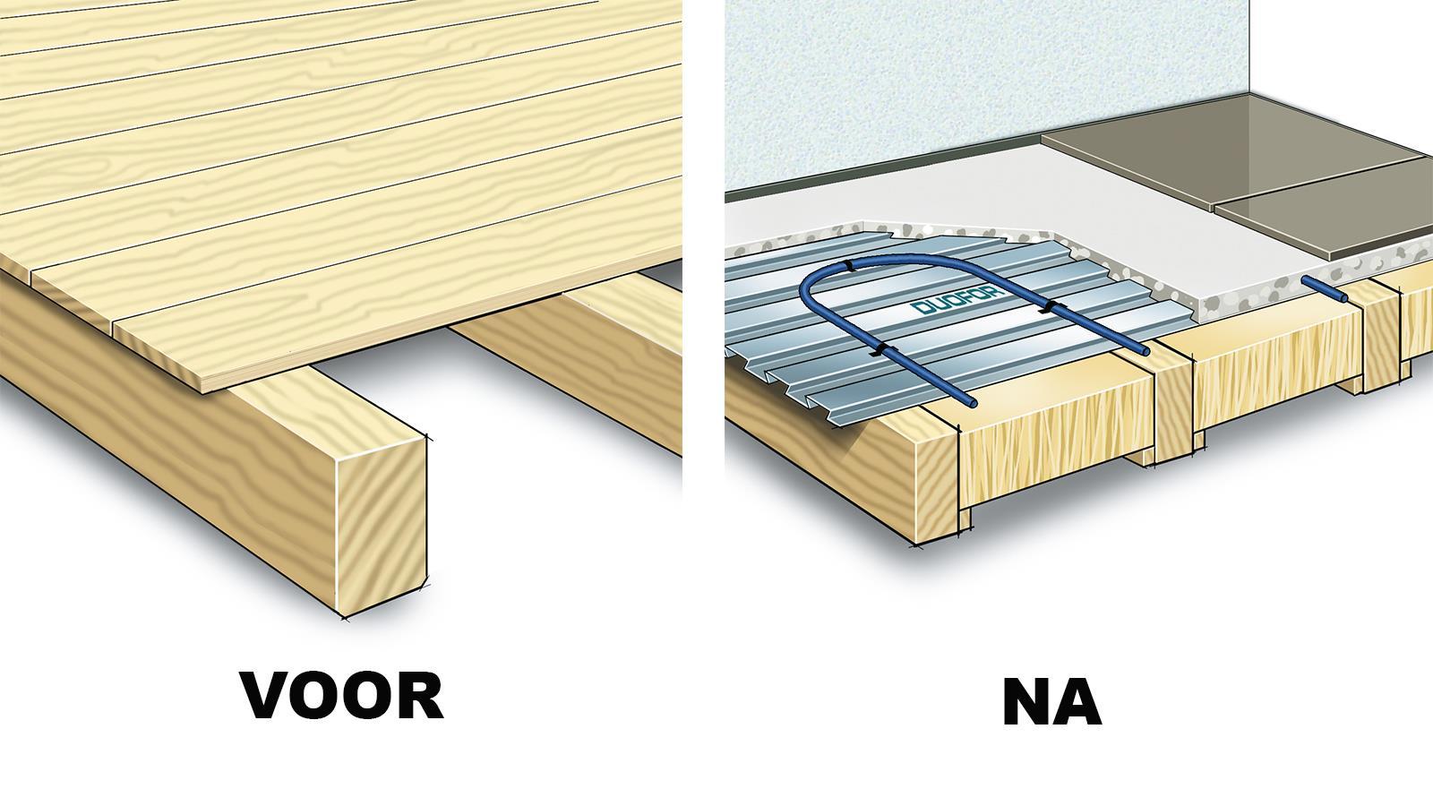 Zeer Vloerverwarming houten vloer - met Duofor Zwaluwstaartplaten UP84